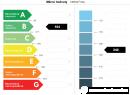 Nová zelená úsporám - energetické hodnocení rodinného domu, Rokycany